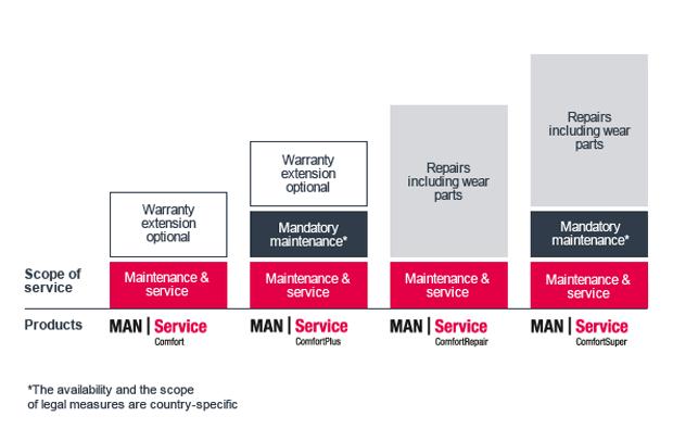 man_service
