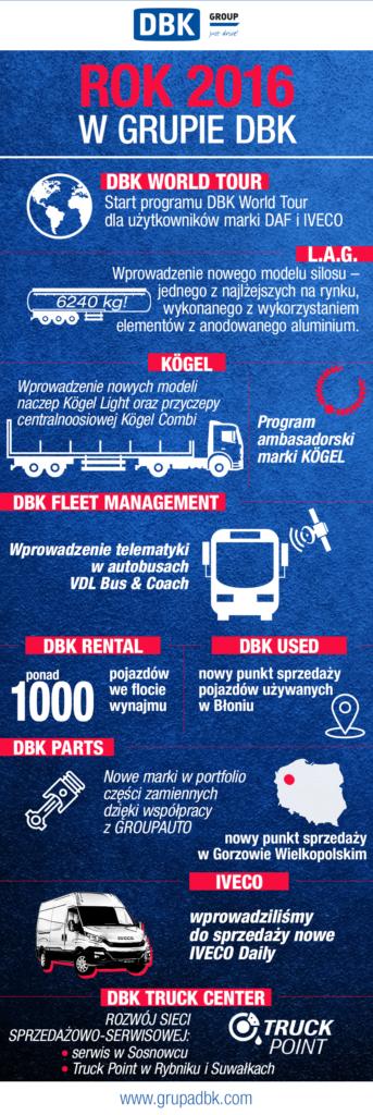 DBK_infografika_podsumowanie_2016