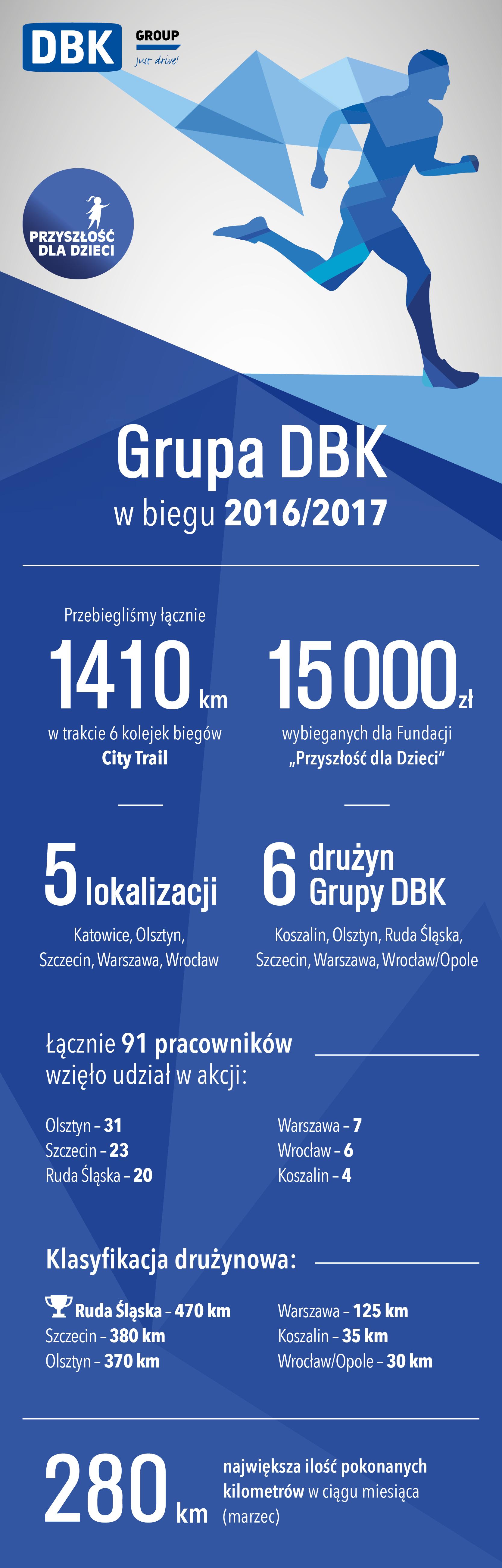 DBK_bieg_infografika