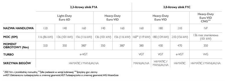 Rodzaje silników w Iveco Daily