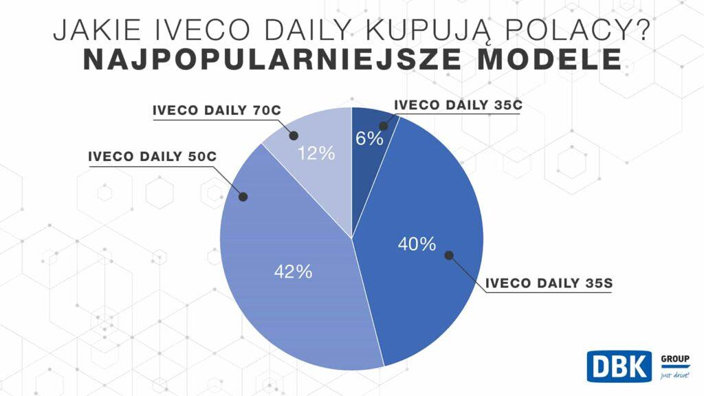 Zestawienie sprzedaży IVECO Daily